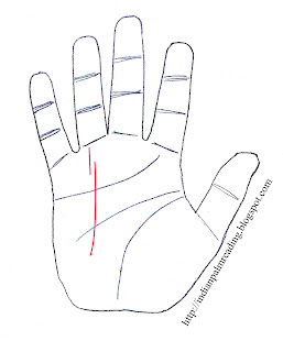 Meaning Of Broken Sun Line On Right & Left Hand Palmistry