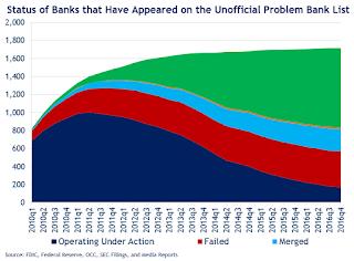 Unofficial Problem Banks