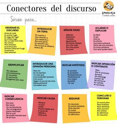 Tradutora De Espanhol Conectivos Do Discurso Em Espanhol