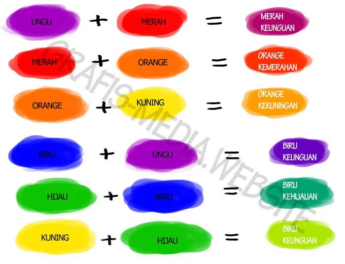Penjelasan warna primer sekunder tersier dan contohnya grafis warna tersier ccuart Images