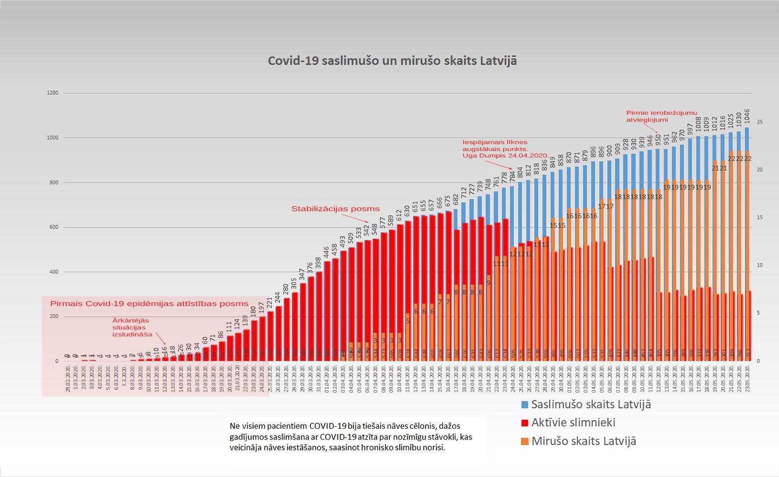 Grafiks ar Covid-19 saslimušo un mirušo skaitu valstī 23.05.2020.