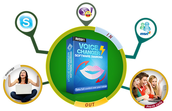 Effective Real-time Voice Changer Software