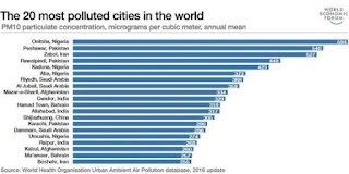 20 Most Polluted Cities In the World
