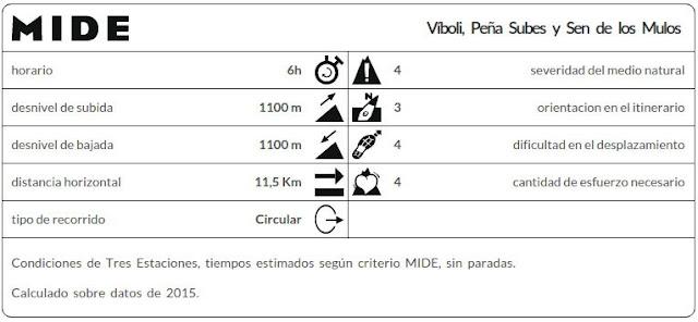 Datos MIDE ruta Peña Subes y Sen de los Mulos desde Víboli