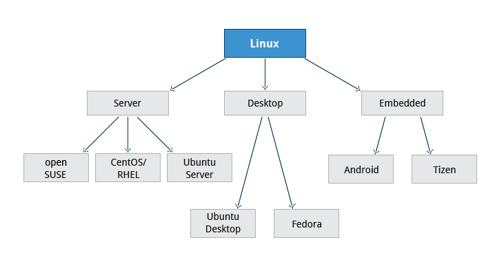 Open Mind: Linux distributions