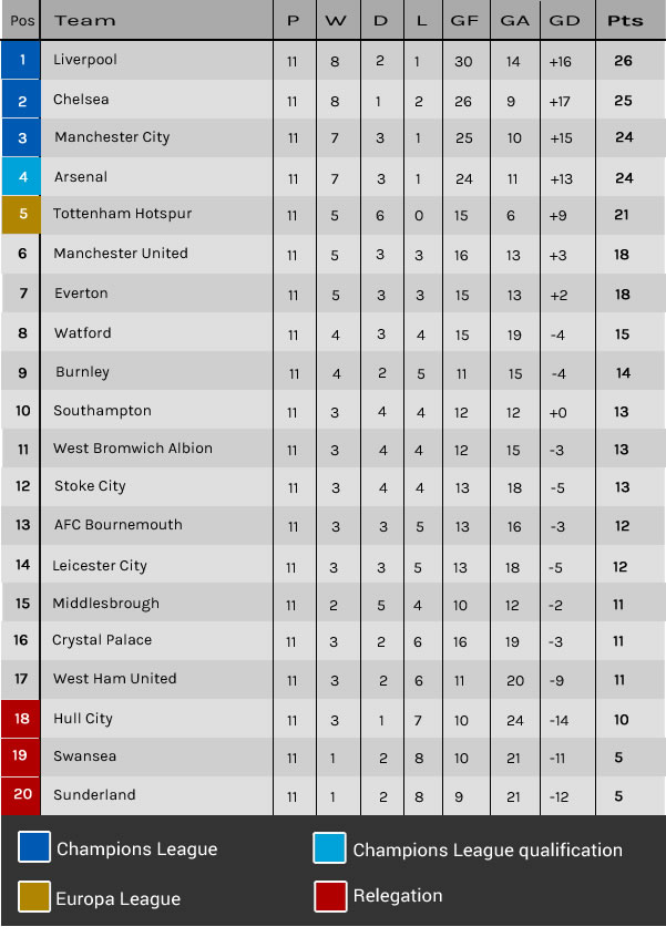 premier league standings - photo #31