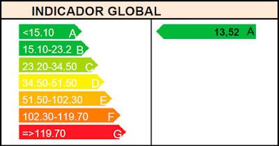 Calificación Eficiencia Energética