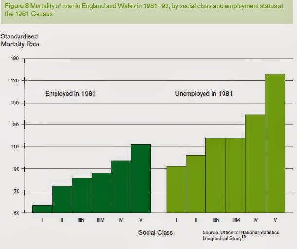 Graphs at a glance Impact of occupation, unemployment, and