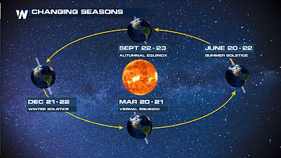 winter solstice definition