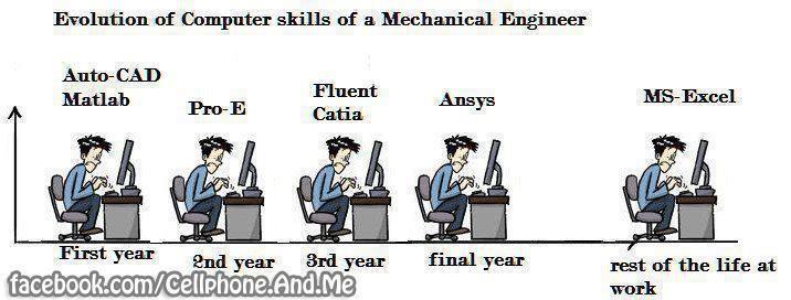 Excel Spreadsheets Help: Mechanical Engineer: Evolution of