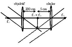 contoh soal teropong
