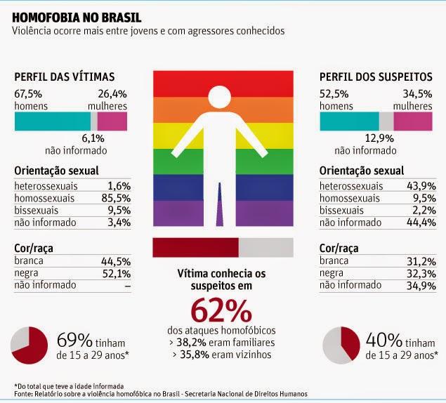 Resultado de imagem para homofobia infográfico