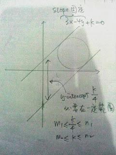 要cut到個圓(圖中所有的線只任意畫,不影響推算結果),  k必須within 一個範圍,就咁簡單。