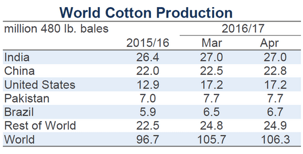 top cotton producing countries