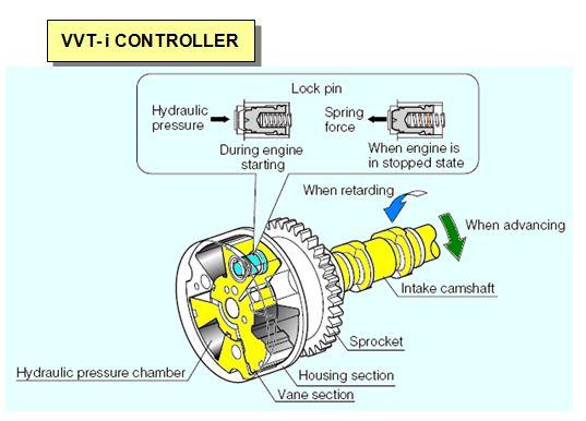 Memiliki mobil dengan tingkat efisiensi bahan bakar yang maksimal adalah harapan bagi seba Cara Kerja  VVT-i Contoler Dan OCV ( Oil Control Valve )
