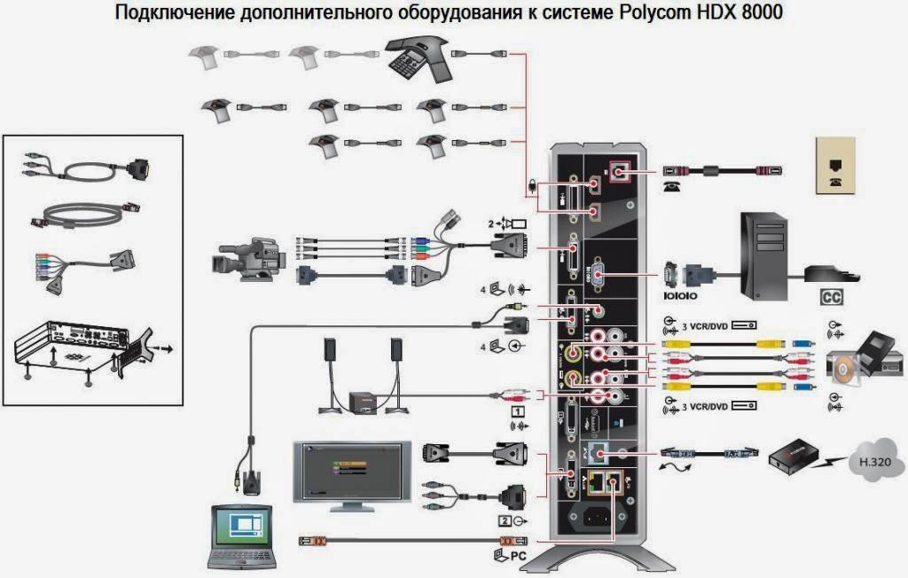 thiết bị hội nghị truyền hình sơ đồ kết nối micro HDX