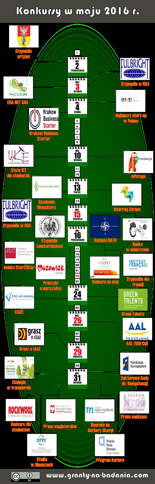 Wykaz konkursów na granty i stypendia (maj 2016 r.)