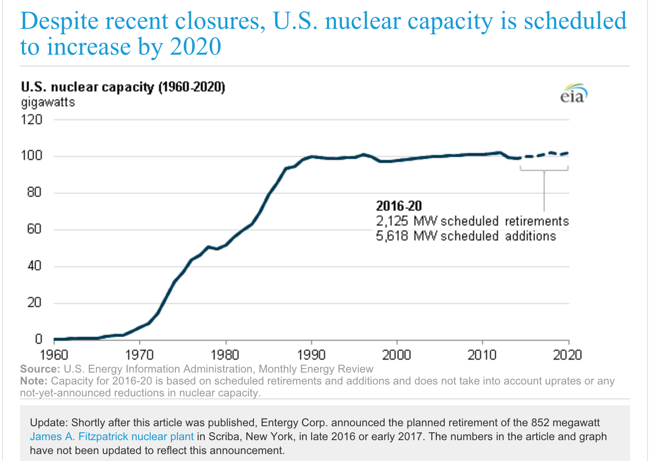 Us nuclear power will still increase slightly by 2020 in spite of nuclear reactors are typically larger than natural gas and coal fired unitsthe average nuclear unit capacity is just under 1000 mw compared to about 130 ccuart Image collections