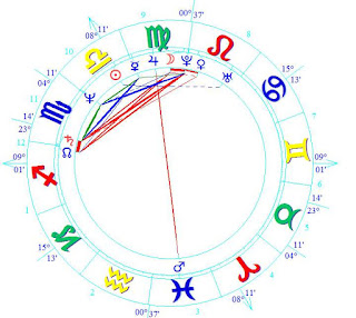 Theresa May PM of the UK birth chart zodiac forecast