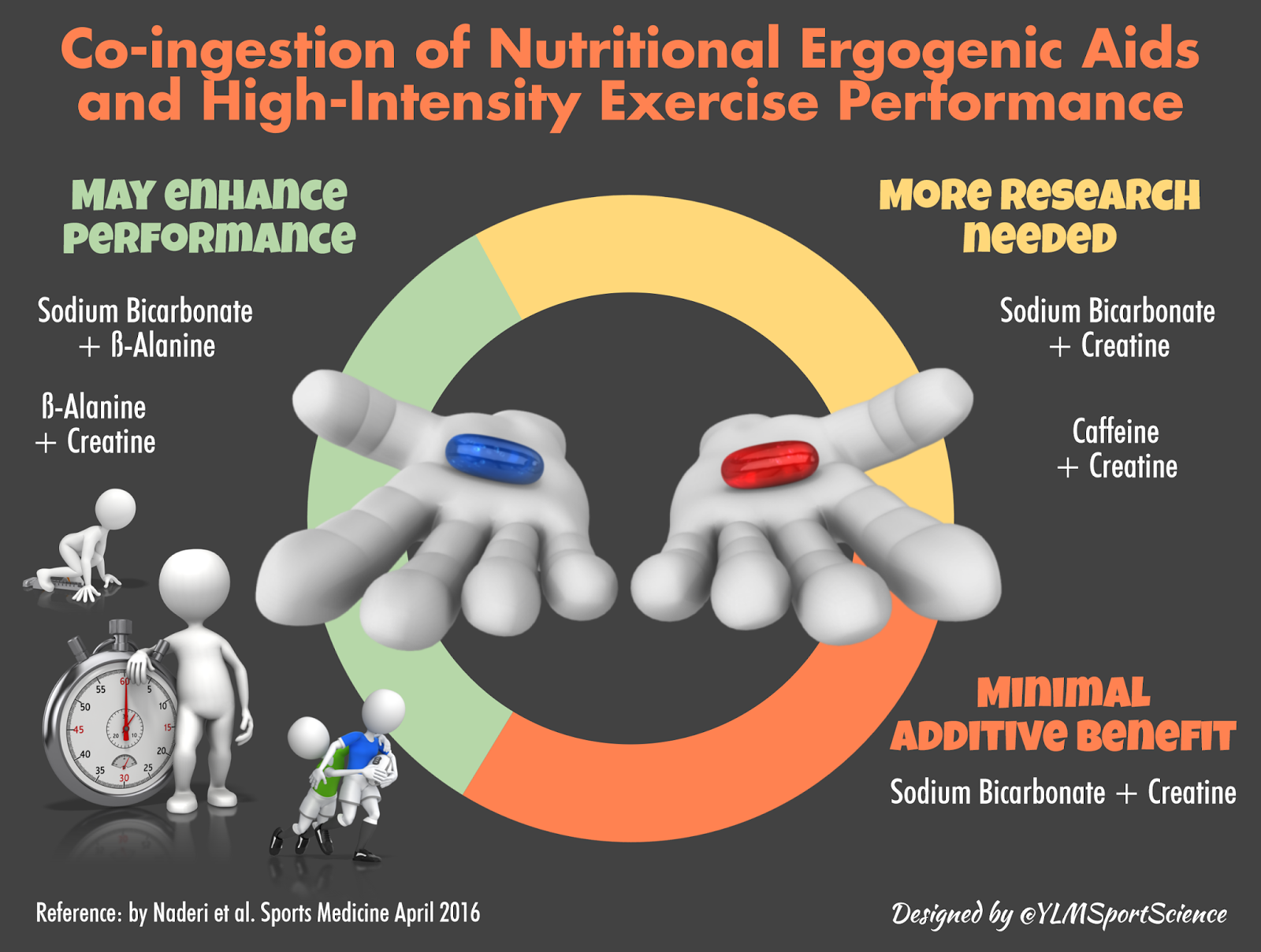 Co-ingestion of Nutritional Ergogenic Aids & High-Intensity ...