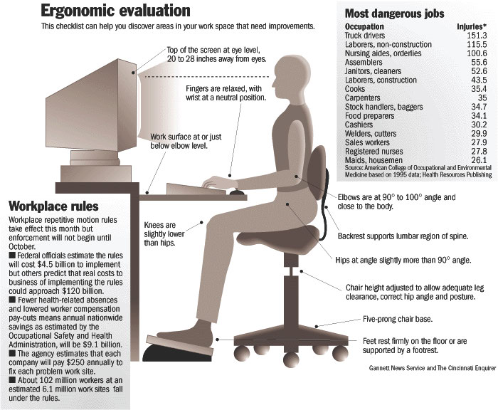 Behind the desk ergonomic evaluation for Workstation assessment template