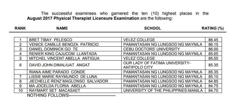 Top 10 Physical therapist board exam