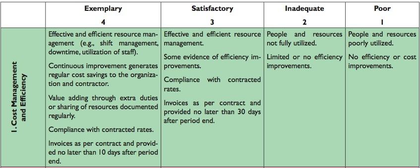 Risk Management Performance Benchmarking