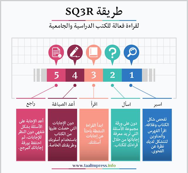 القراءة الفعالة للكتب الدراسية والجامعية بطريقة Sq3r