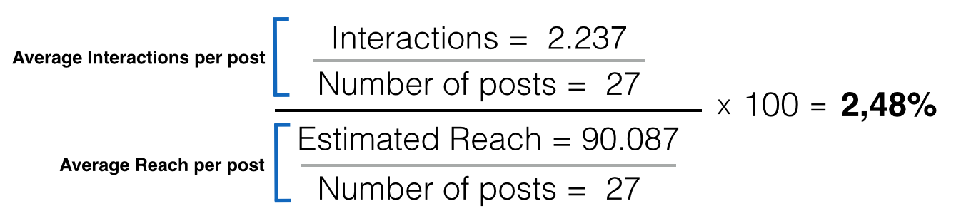 formula del engagement rate 4