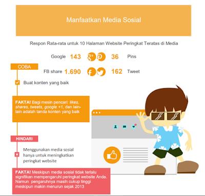 Infographic  data pengguna sosial media