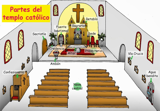 Dibujos para catequesis: PARTES DEL TEMPLO CATÓLICO