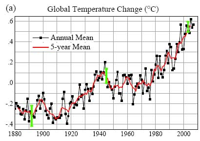 global temperatures are rising