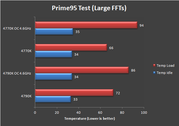 Review: Intel Core i7 4790K Devil's Canyon CPU on Z87 Motherboard 27