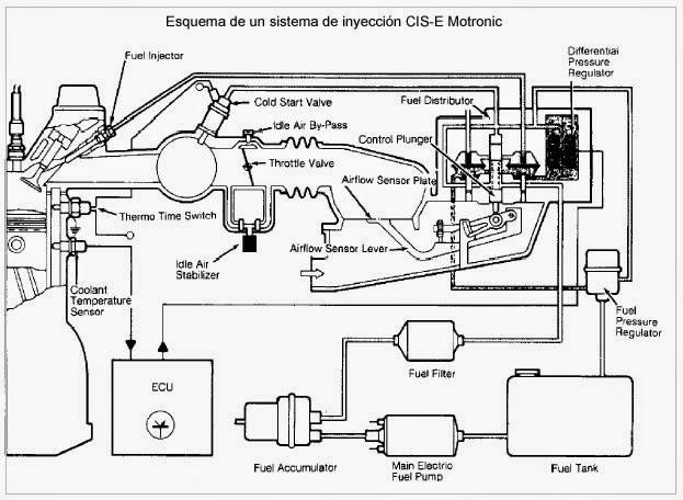 sincronización de inyección