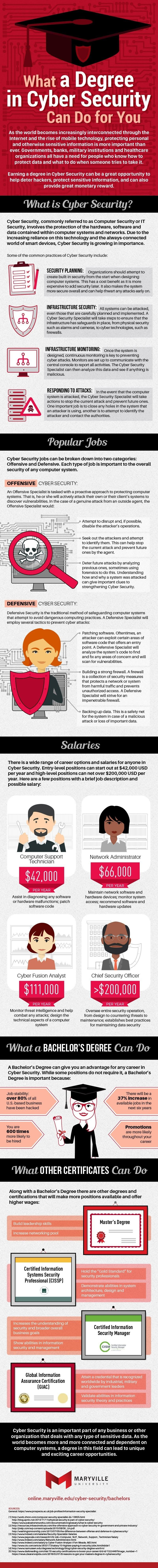 What a Degree in Cyber Security Can Do For You #infographic