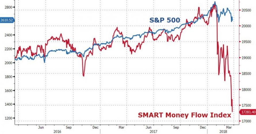 Justsignals Charts What Is Smart Money Doing