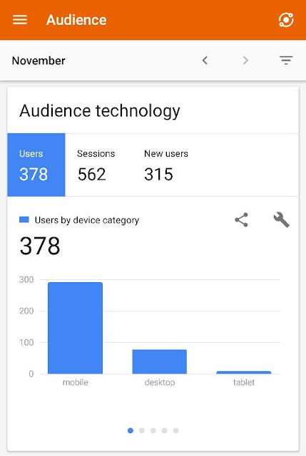 Data viewer google analytic