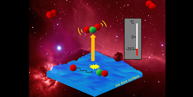 Schematic illustration showing chemical desorption is at work in interstellar molecular clouds. Molecules are released from an ice dust surface using excess energy from a chemical reaction. Credit: Hokkaido University