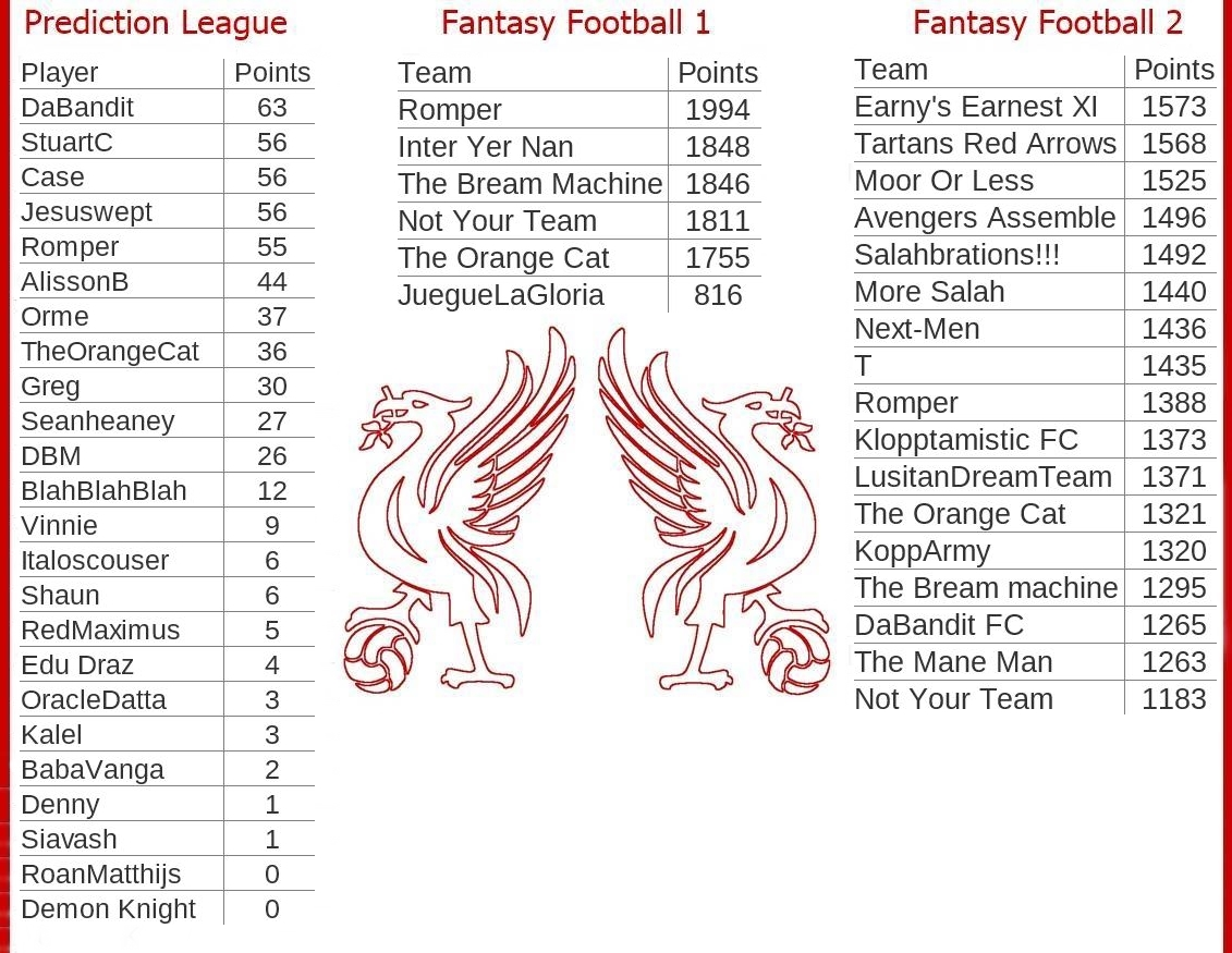 Fantasy-Football-And-Prediction-League-Tables-Game-Week-26