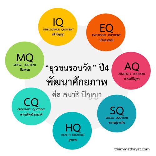 iq eq sq Chỉ số thông minh ( iq ) và thông minh cảm xúc ( eq ) bạn tự hào về chỉ số iq (intelligence quotient - chỉ số thông minh) của mình.