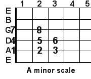 A minor guitar scale