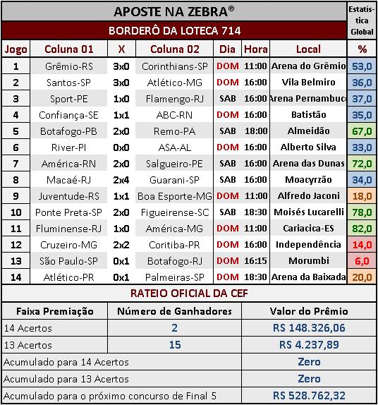 LOTECA 714 - RESULTADOS / RATEIO OFICIAL 01