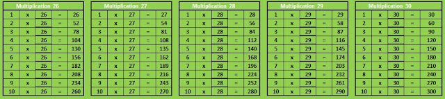 Table Multiplication 21 to 30 Basic Mathematics Learning Materials