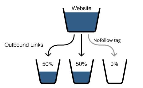 Cách kiểm tra link out