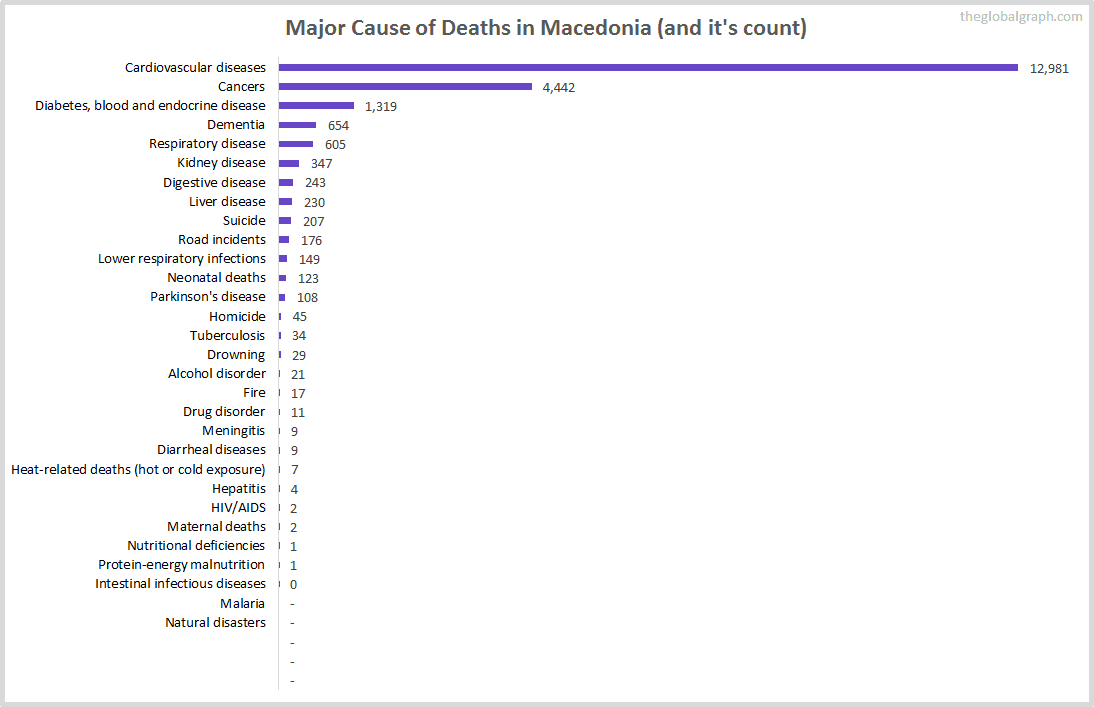 Major Cause of Deaths in Macedonia (and it's count)