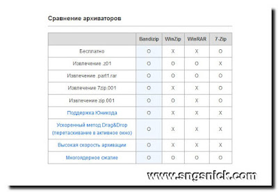 Bandizip 6.0.6 - Сравнение архиваторов