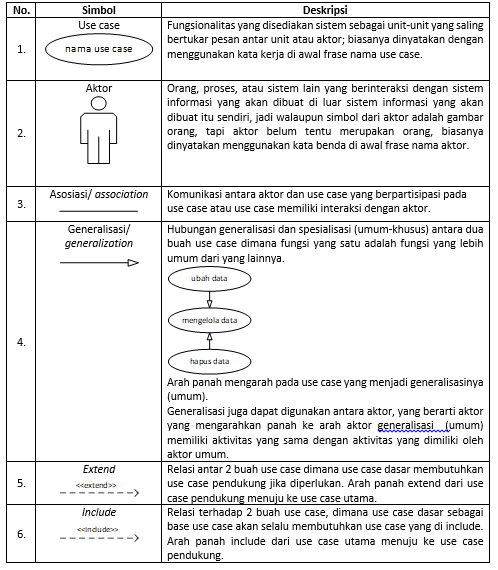 Membuat use case diagram dengan studi kasus ccuart Choice Image