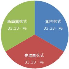 eMAXIS Slim 全世界株式(3地域均等型)基本投資割合