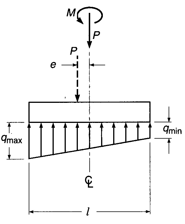 Foundation, Concrete and Earthquake Engineering: Contact