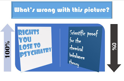 Rights you lose to psychiatry 100% / Proof for chemical imbalance theory - 0%